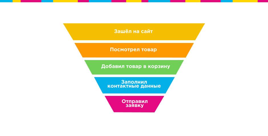 метрики эффективности интернет-рекламы воронка продаж