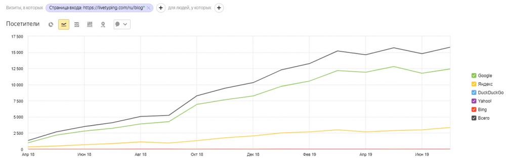 Скриншот: отчет по динамике трафика с поиска на русскоязычный блог