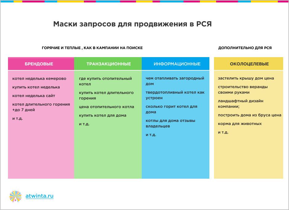 как успешно продавать сложный и дорогой товар в Яндекс.Директе