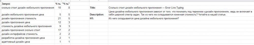 Пример использования запросов в мета-тегах