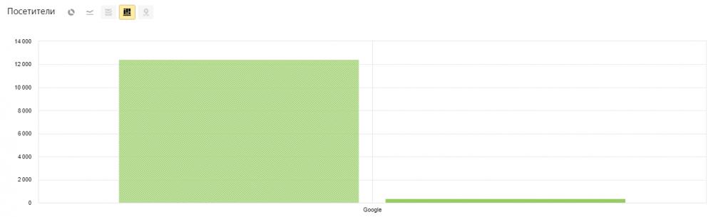 Скриншот: отчет по трафику англоязычного блога