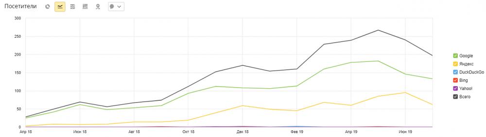 Скриншот: прирост трафика по страницам услуг