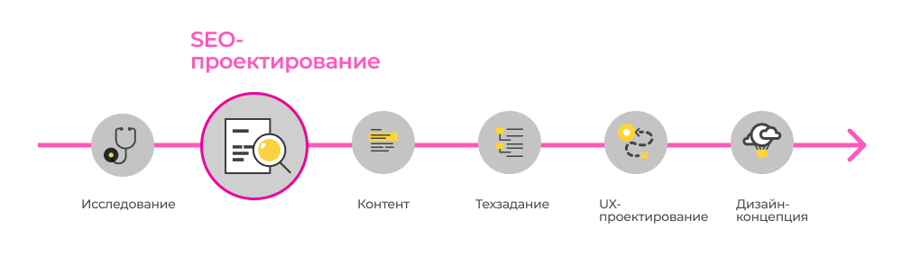 Разработка концепции продвижения сайта курсы по созданию сайта в казани