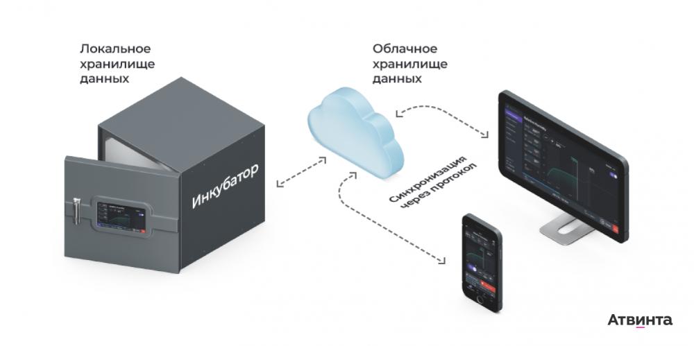 IoT-лаборатория, веб-портал и мобильное приложение для медтех-стартапа