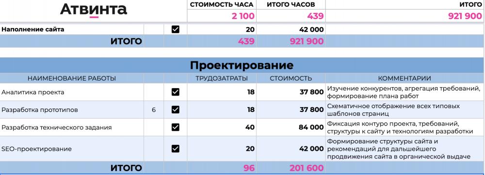 стоимость разработки сайта интернет магазина