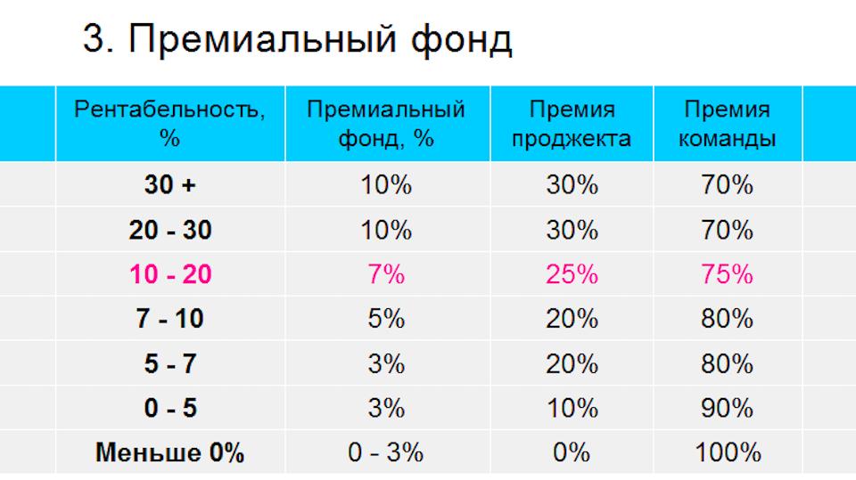 Система мотивации IT-персонала: опыт «Атвинты»