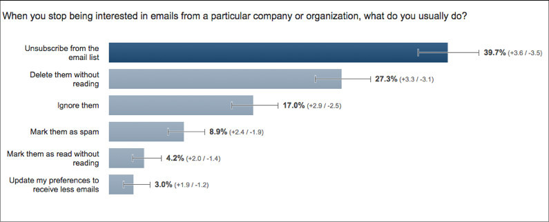 Говорите «Прощай», чтобы увеличить ROI в вашем email-маркетинге
