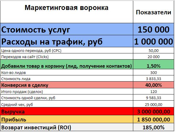 пример маркетинговой воронки KPI ROI