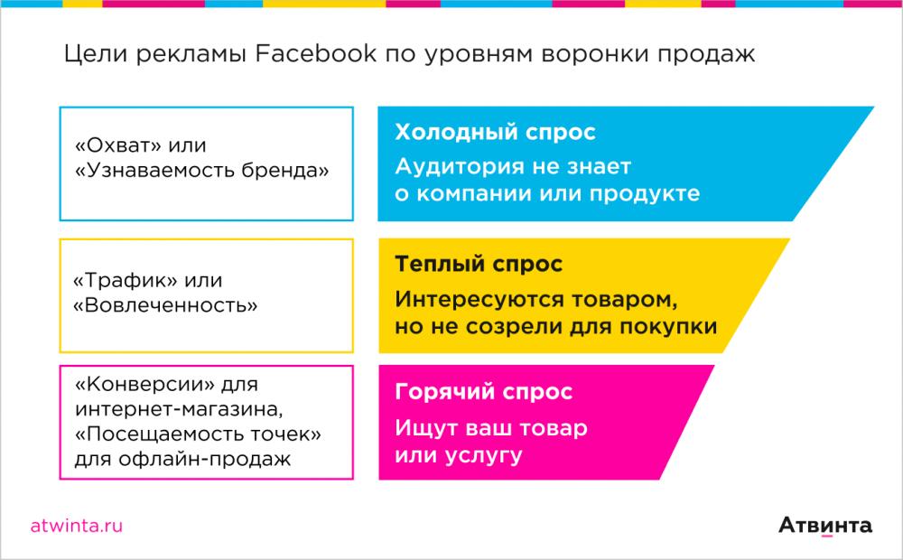 Воронка продаж и цели рекламы фейсбук
