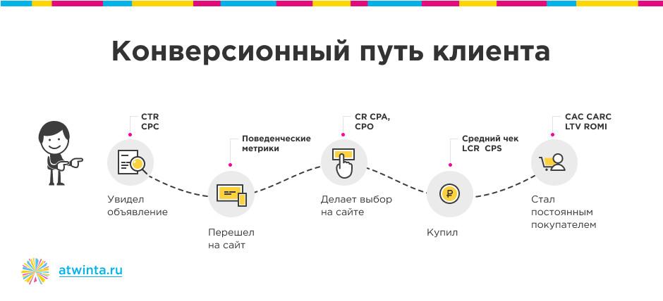 метрики эффективности интернет-рекламы KPI