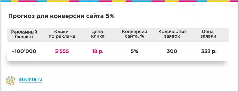 300 заявок на онлайн-обучение по 350 рублей из Яндекса