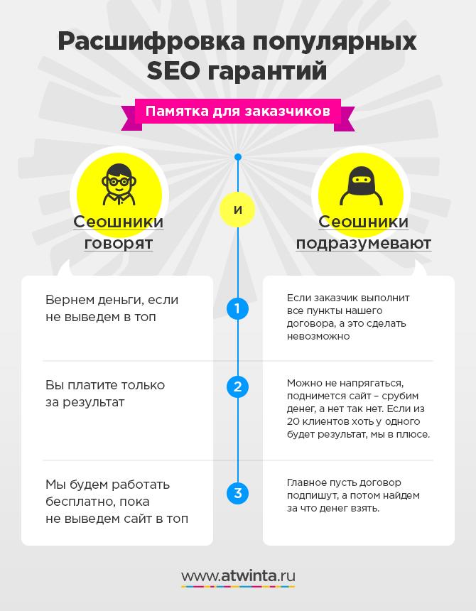 SEO продвижение сайтов с гарантией